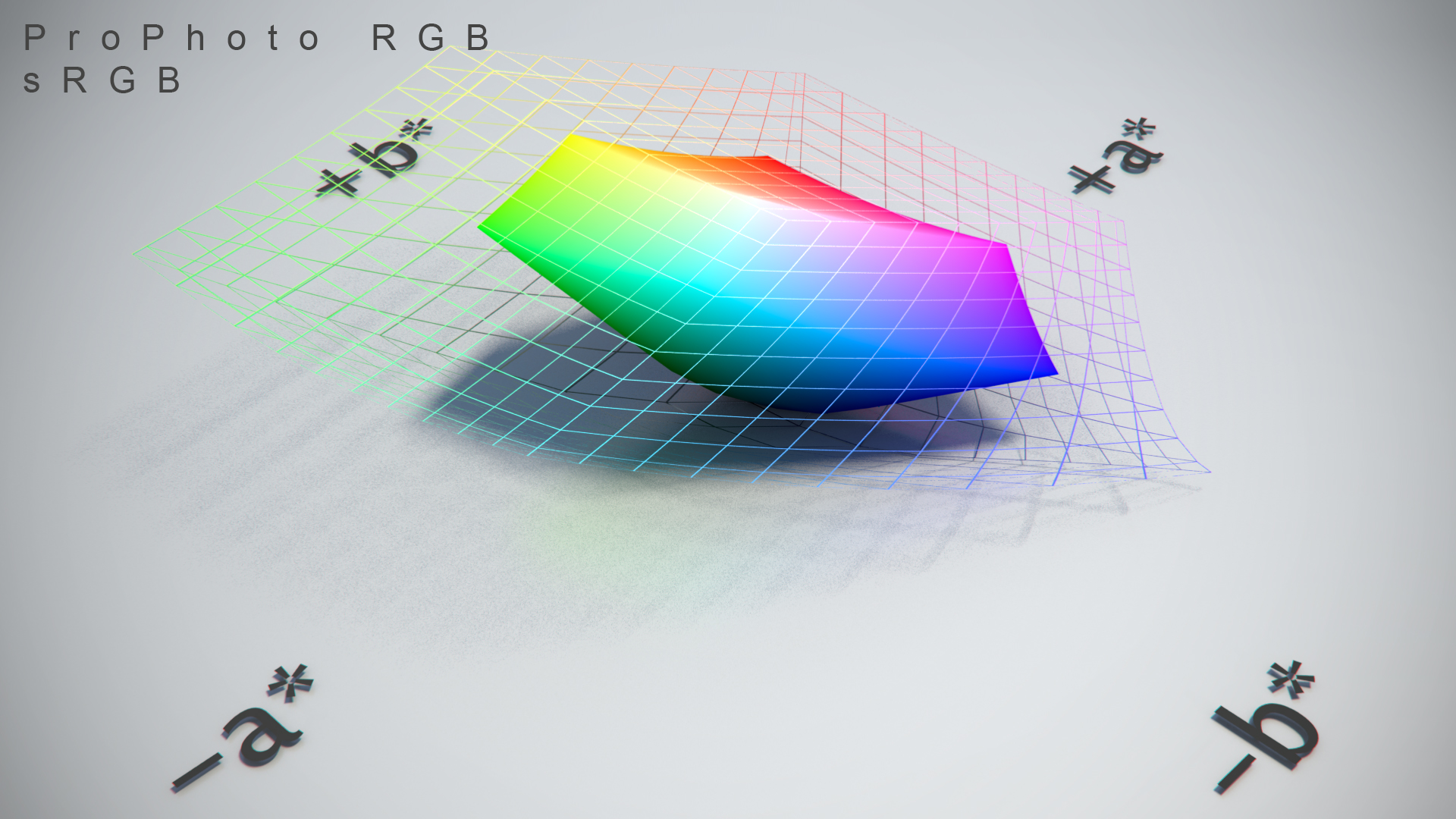 http://thomasmansencal.com/Sharing/Colour/Support/Pictures/Maya_sRGB_ProPhoto_RGB_CIE_Lab_001.jpg